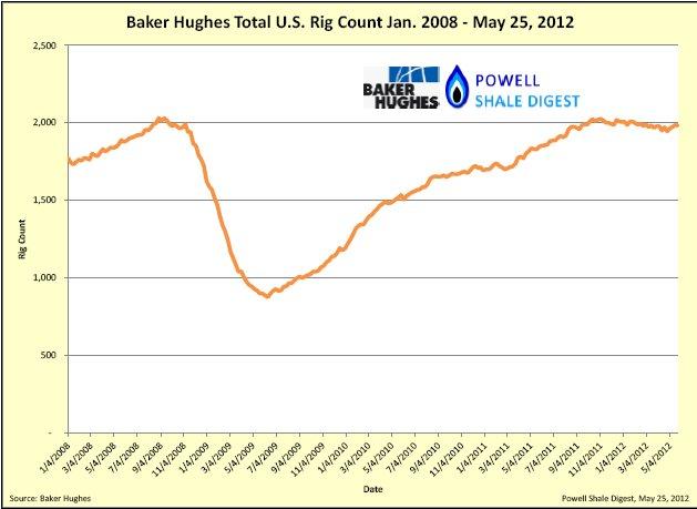 Baker Hughes Rig Count.jpg