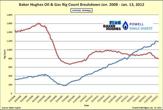 Baker Hughes Rig County Breakdown.jpg