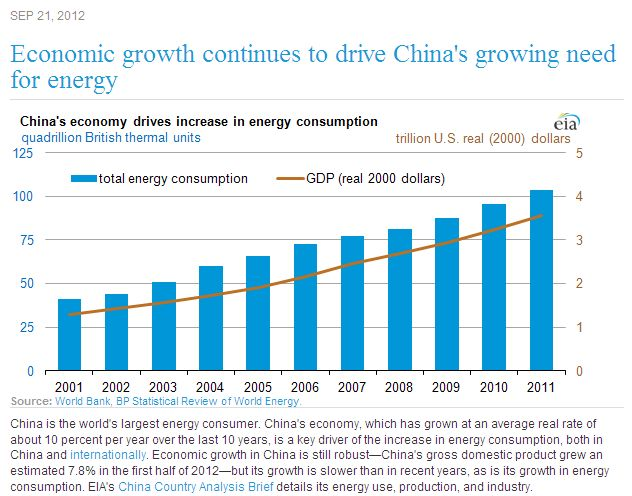 China Energy Consumption.jpg