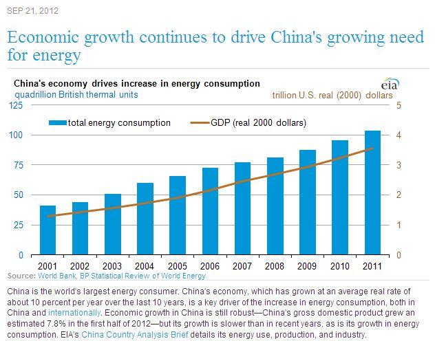 China Energy Consumption.jpg