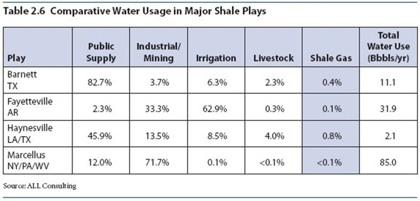 Comparative Water Usage in Major Shale Plays.jpg
