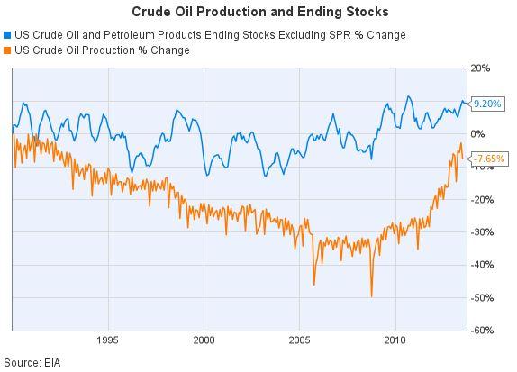 Crude Oil Production and Ending Stocks.JPG