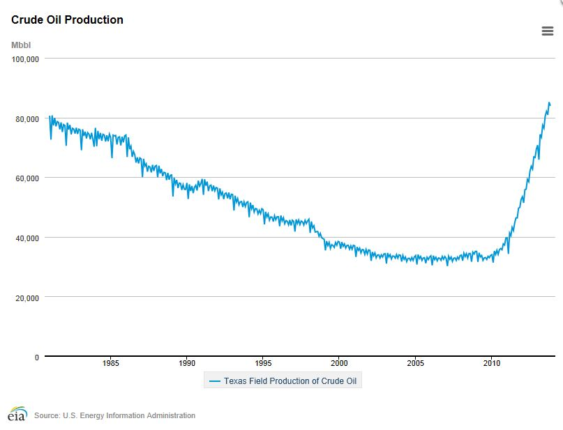 EIA Texas Crude Production.JPG