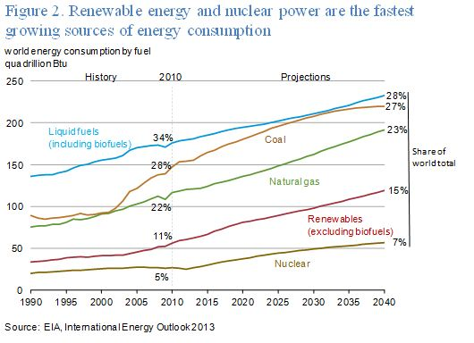 EIA World Energy Use.JPG