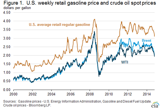 EIA gas and oil price chart.PNG