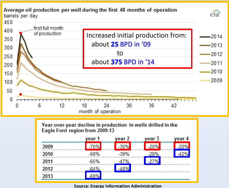 EIA increased production rates over time.PNG