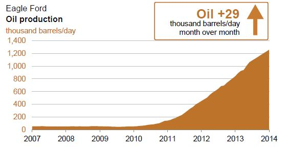 Eagle Ford Oil Production.jpg