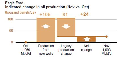Eagle Ford change in oil production.JPG