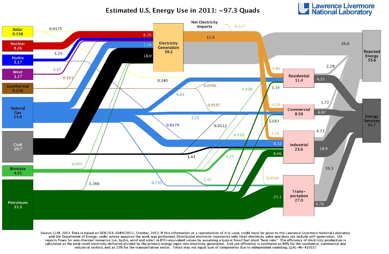 Estimated US Energy Use 2011.JPG