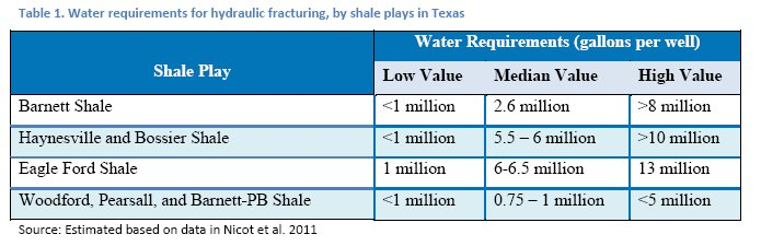 Frac water requirements per well.jpg