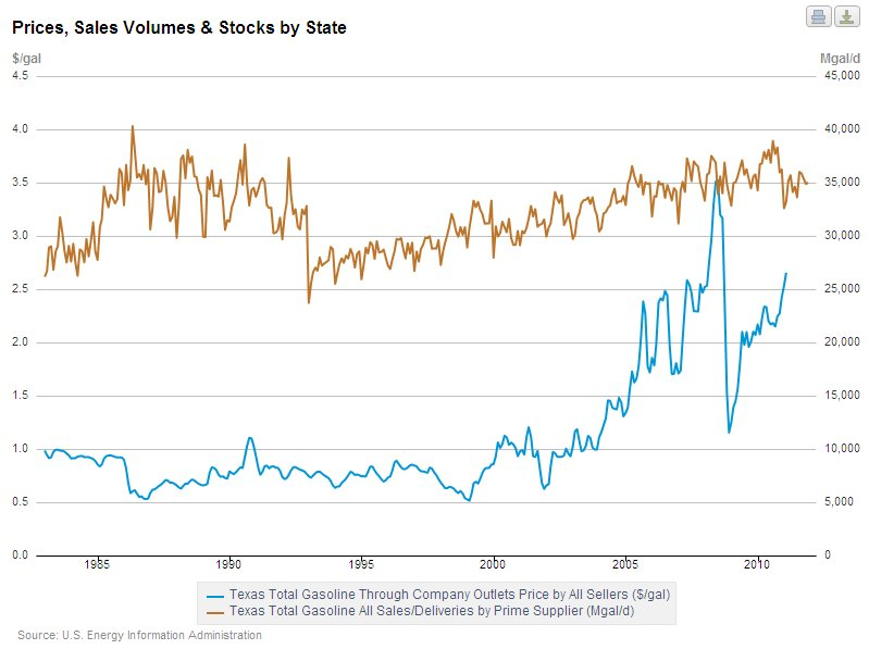 Gasoline price vs stocks - Texas.jpg