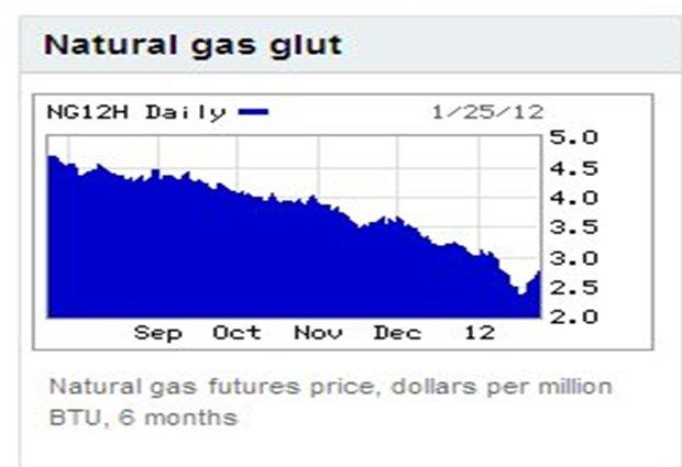 Graph NG Futures Prices.jpg