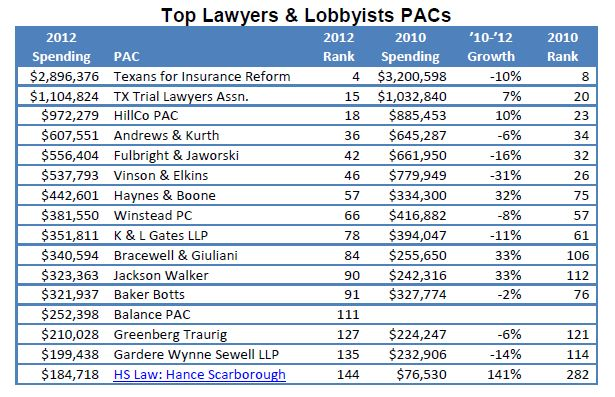 Lawyer PACs.JPG