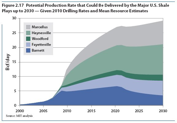 Potential production rate that could be delivered by the major U.S. shale plays up to 2030 -- given 2010 drilling rates and mean resource estimates
