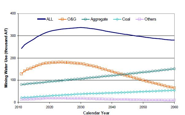 Mining Water Use Projections.JPG