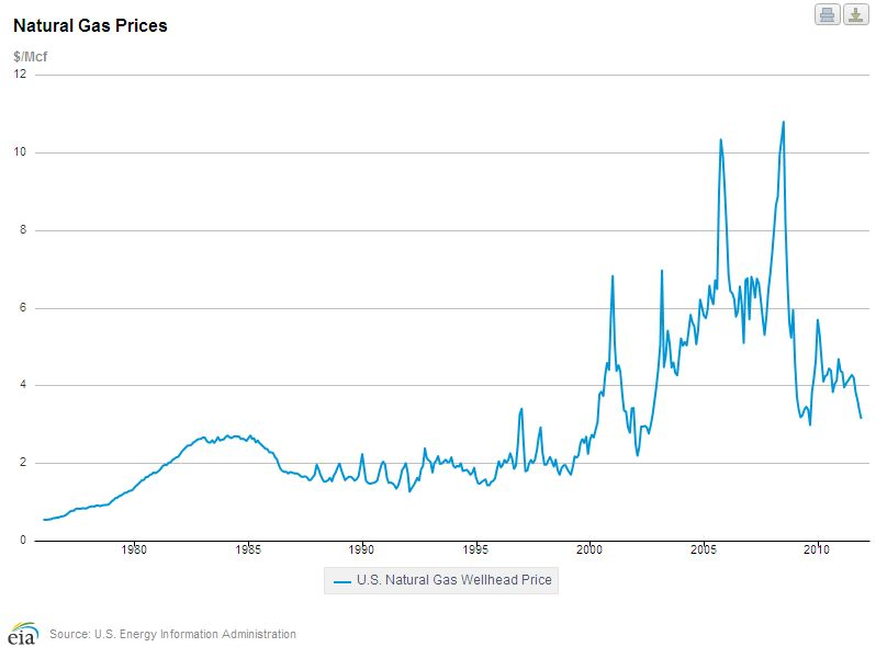 NG Wellhead Price Graph.jpg