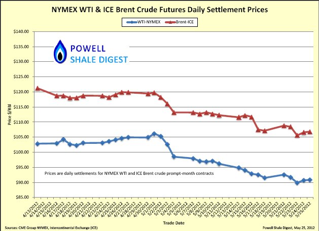 NYMEX Crude prices.jpg