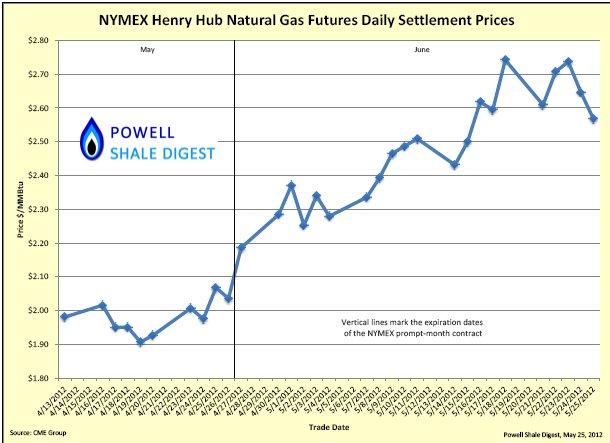 NYMEX Prices.jpg