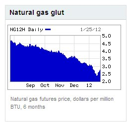 Natural Gas Glut.jpg