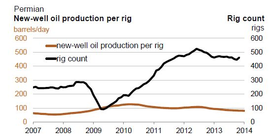Permian New Well Production Per Rig.JPG