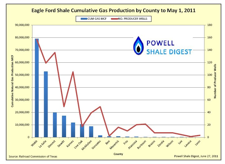 Powell Gas Prod.jpg