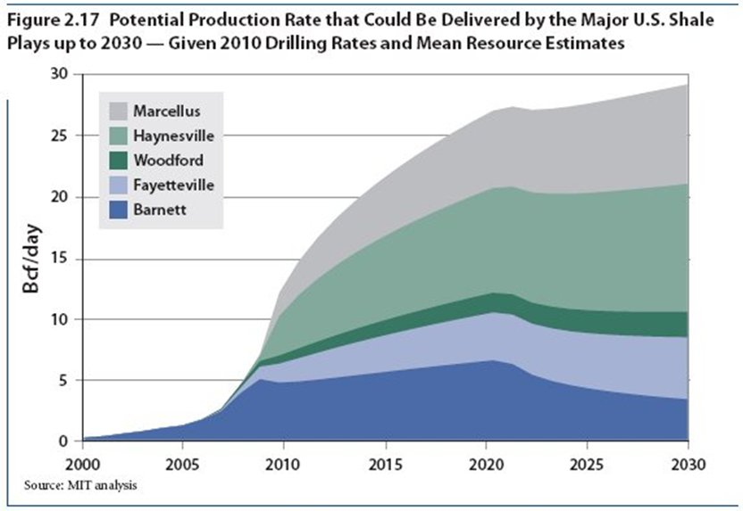 Shale Gas Potential Future Production.jpg