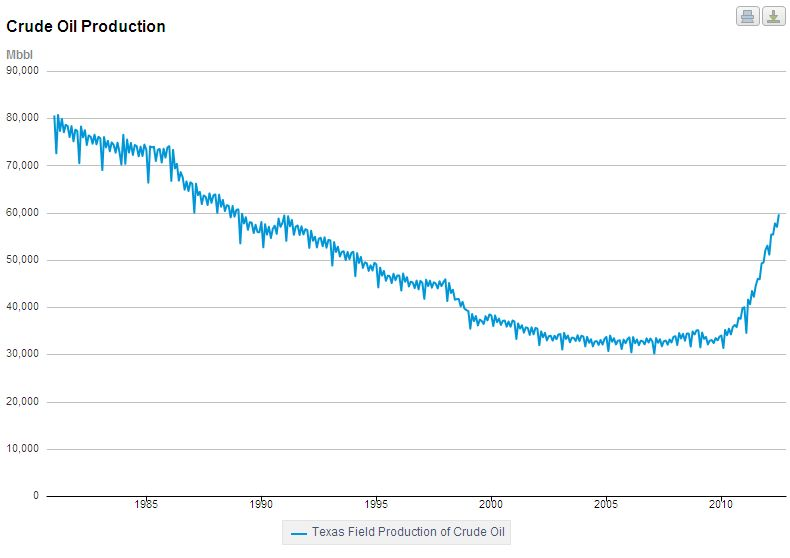 Texas Crude Production Graph.jpg