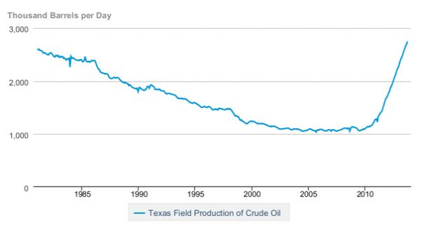 Texas Oil Production.JPG
