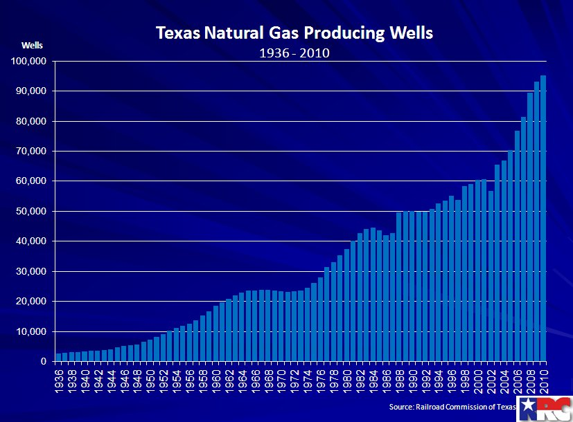 Texas producing gas well count.jpg