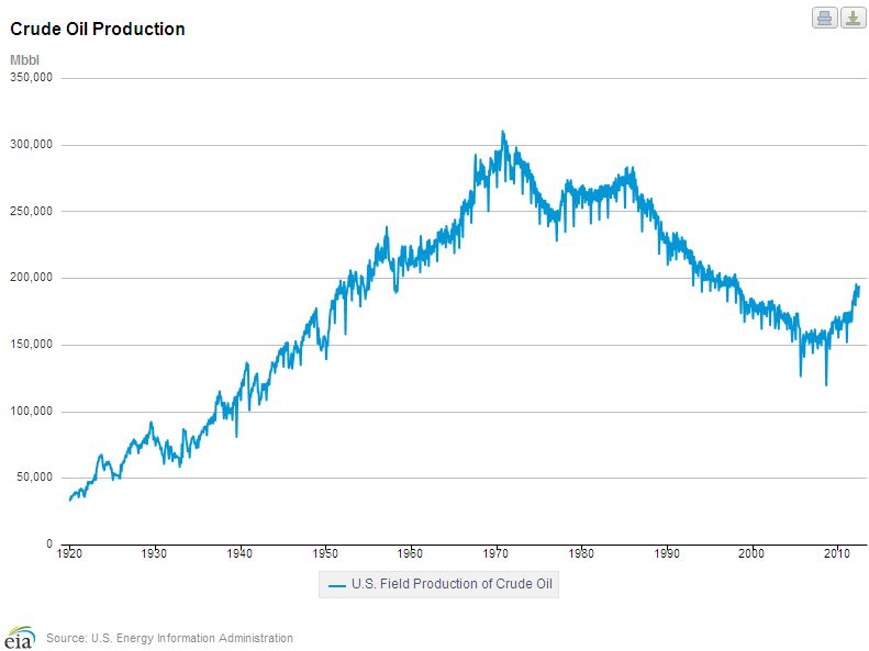 U.S. Crude Production Graph.jpg