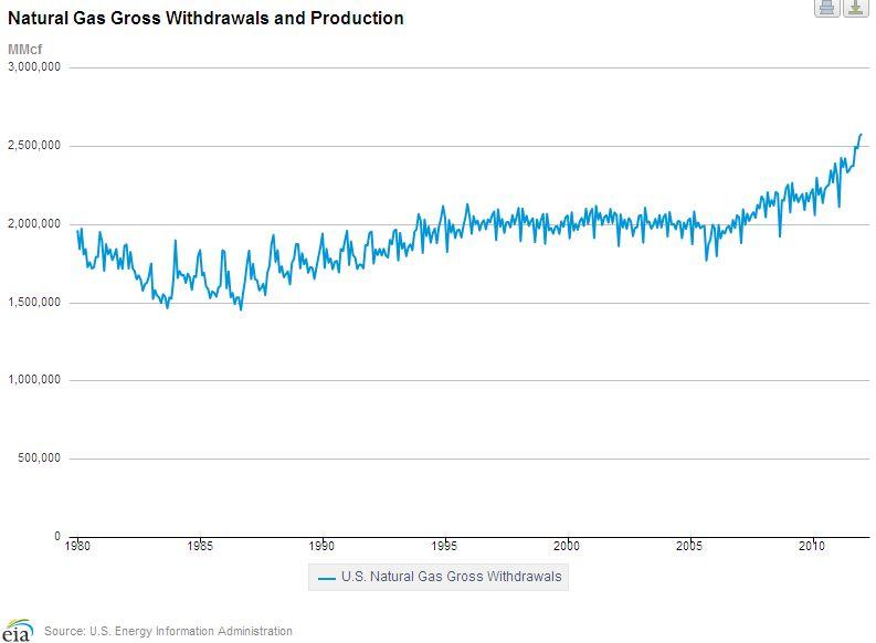 U.S. Gas Production Graph.jpg