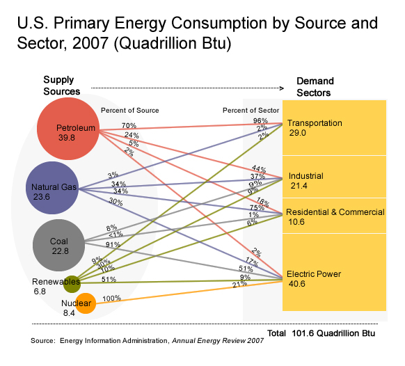 U.S. Primary Energy consumption by source and sector 2007.jpg