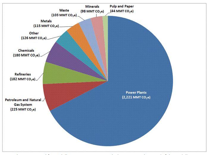 US CO2e emissions pie chart.JPG