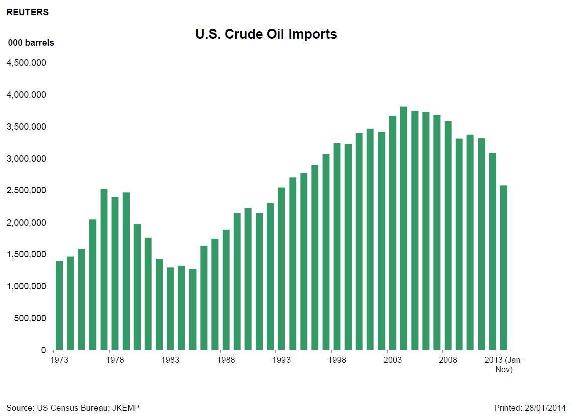 US Crude Imports.JPG