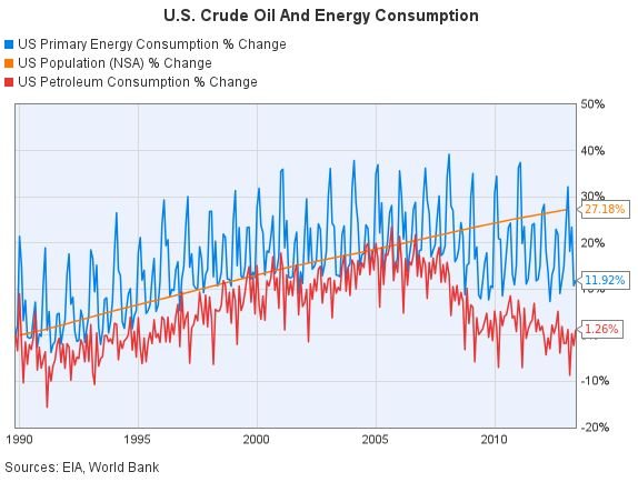 US Crude Oil and Energy Consumption.JPG