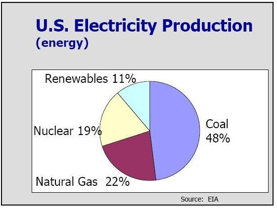 the advantages and disadvantages of nuclear power use and production The origin of electrical energy usually comes from power plants, which are divided according to the sources of energy that will be used for the production of electricity in short, electric power can be obtained through solar , hydroelectric , thermal, nuclear, wind and other power plants.