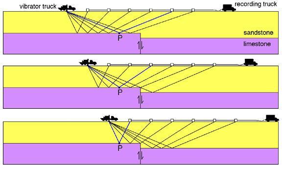 Seismic vibrator geometric pics