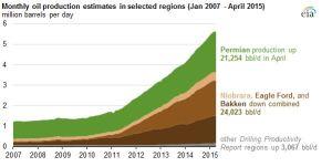 EIA production graph