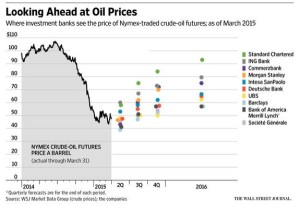WSJ oil price prediction chart