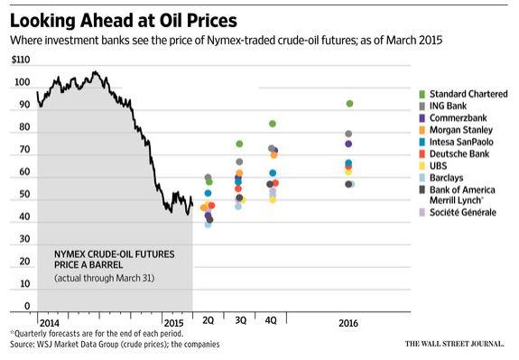 Oil & Gas Prediction 2015 #2 - Russia's