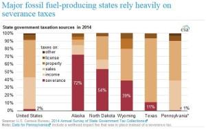 EIA-Severance-Tax-report-300x189