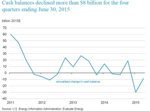 EIA cash balance change