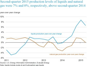 EIA second quarter production