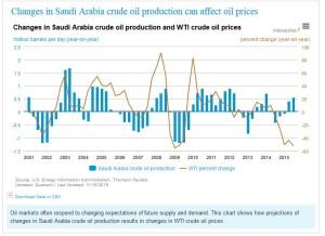 EIA-on-Crude-Prices-300x218