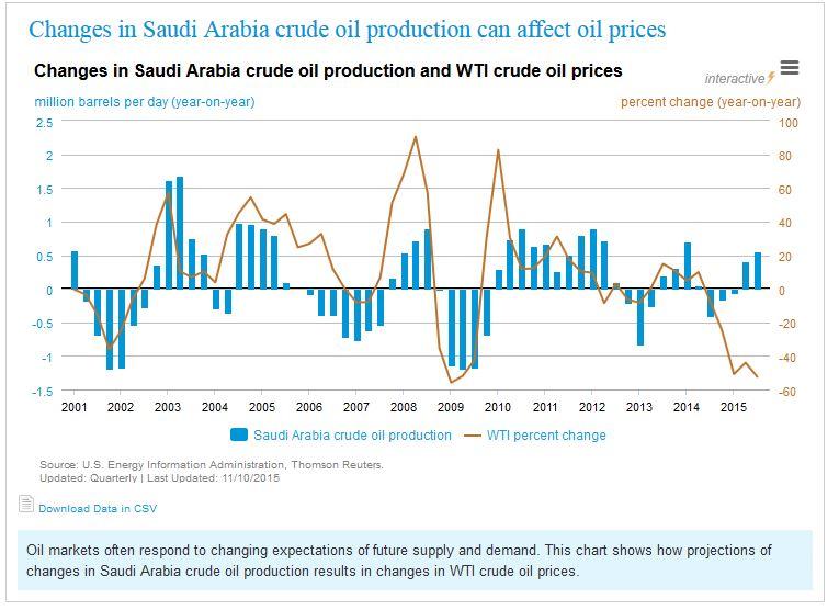 EIA on Crude Prices