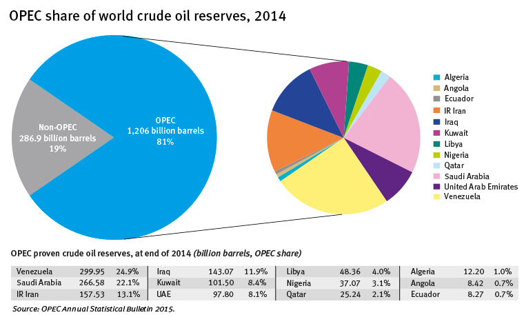 Graph-OPEC-share-world-crude-oil-reserves-2014