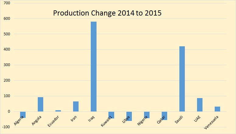 OPEC-Production-Change