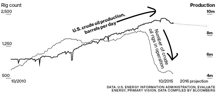 rigs vs. crude production