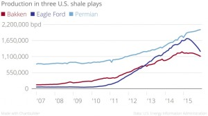 shale-play-production-300x168