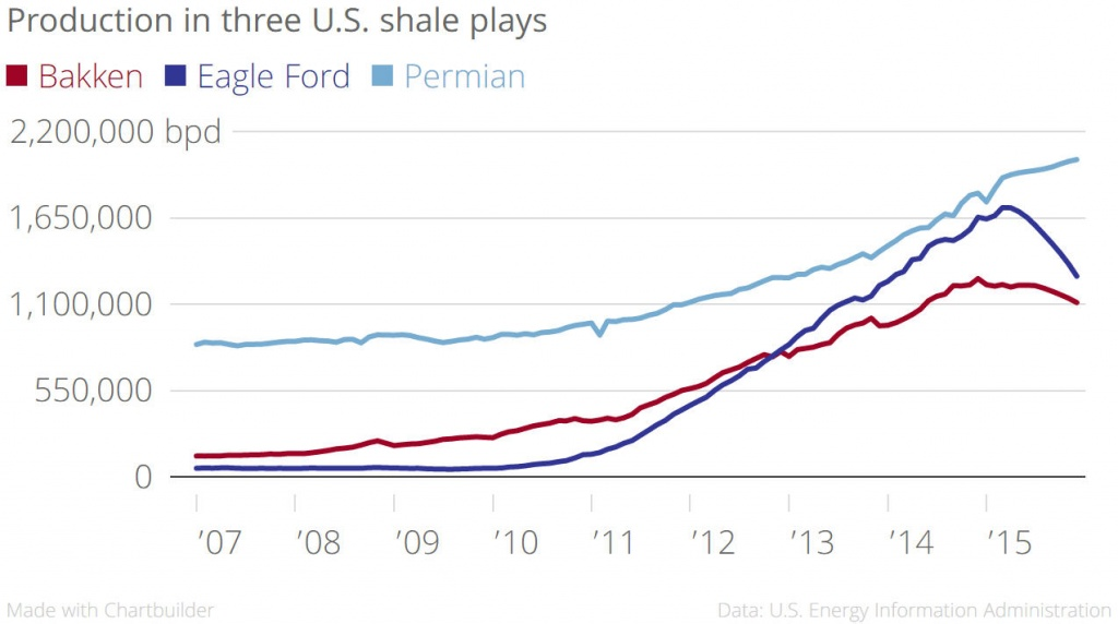 shale-play-production